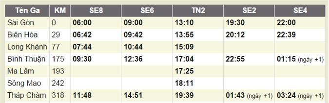 Du lịch Phan Rang bằng tàu hỏa rất hợp lý cho những ngày cuối tuần