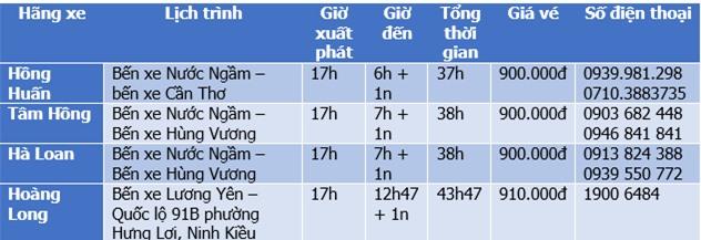 Bảng giá vé xe chiều Hà Nội - Cần Thơ