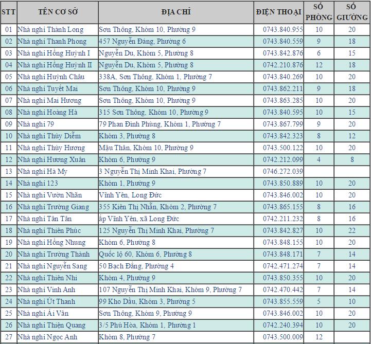 Danh sách nhà nghỉ khách sạn ở Trà Vinh