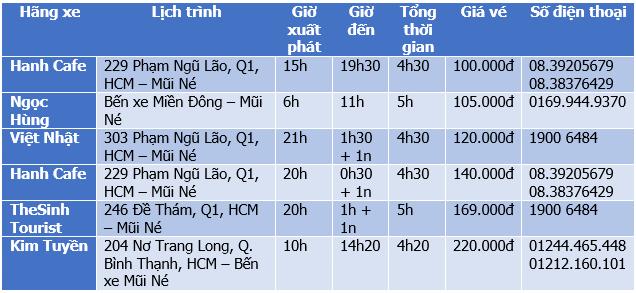 Bảng giá vé xe khách Sài Gòn Mũi Né